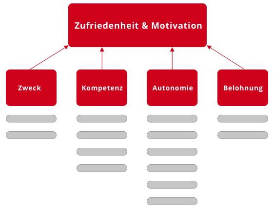 Herleitung der Struktur des Fragebogen zur Mitarbeiterbefragung.